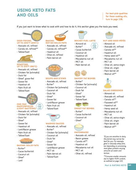 the-keto-diet-interior-page-4-1814279