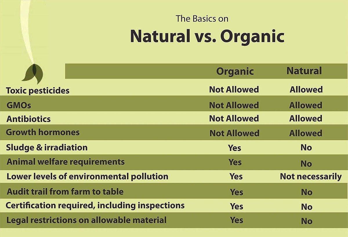 natural-vs-organic-produce-chart